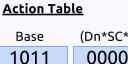 Sega Genesis Programming Part 13: Action Table